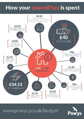 Council Tax infographic